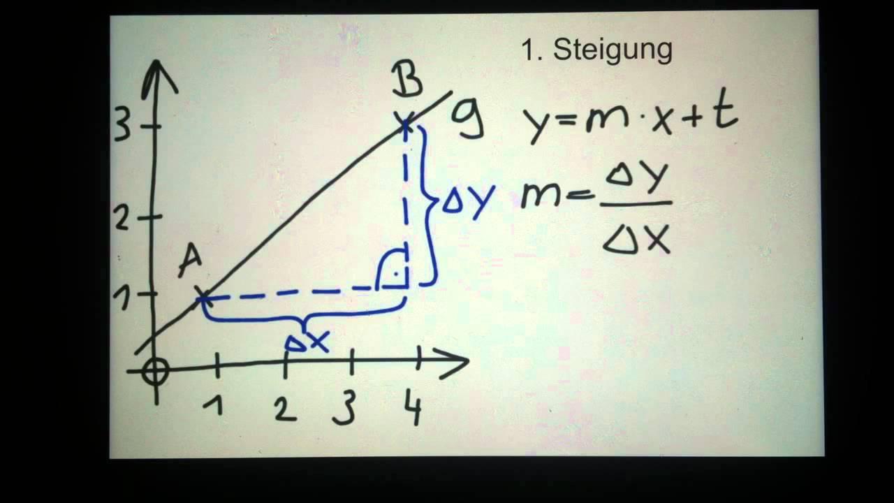 Bestimmung einer Funktionsgleichung - Tipps: Bestimmung einer ...