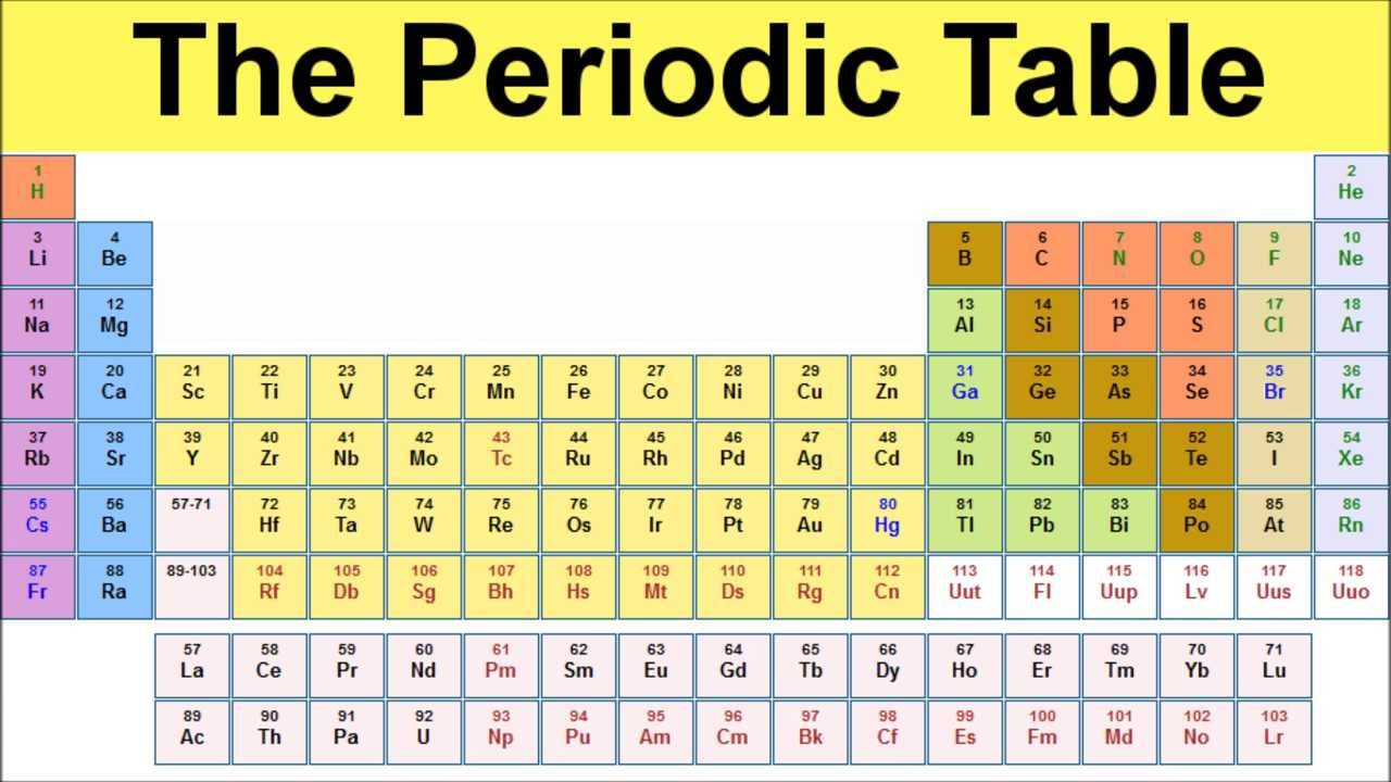 Wjec Science- Chemistry- Elements, the periodic table and ...
