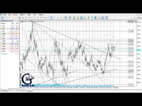 ≡ Технический анализ валют и акций от Артёма Гелий 24 апреля 2019.