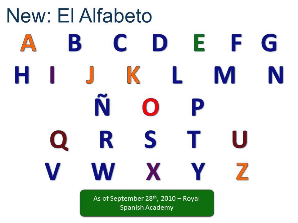 New Spanish Alphabet - YouTube - alphabet in spanish