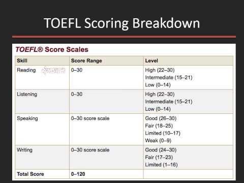 TOEFL iBT Writing Tips