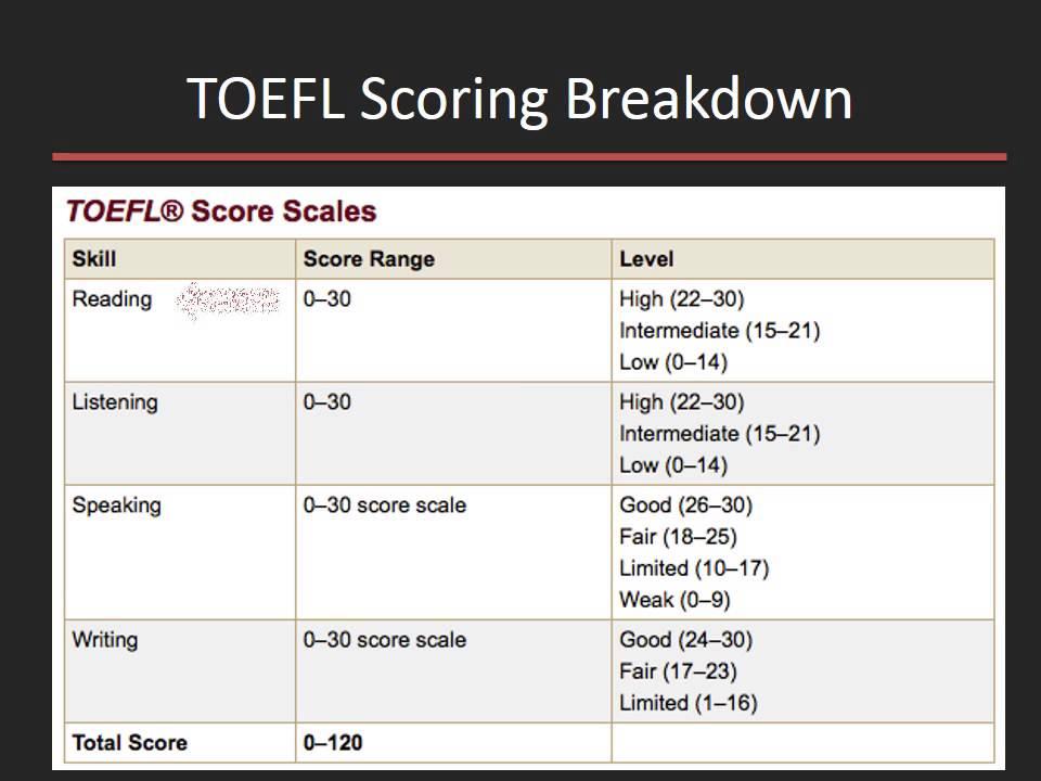 Brian B - Measure Comparison - TOEFL iBT vs. IELTS Academic - YouTube