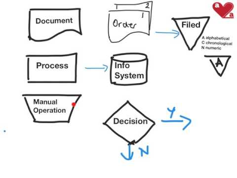 Basic FLOWCHARTING For Auditors - Documenting SYSTEMS OF INTERNAL CONTROL