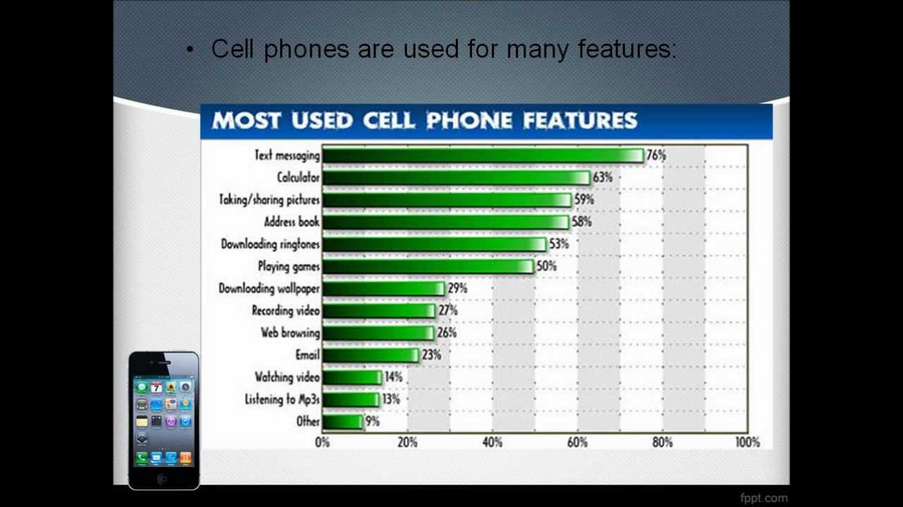 disadvantages of cell phones usage ct project