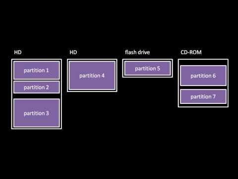 Unix system calls (2/2)