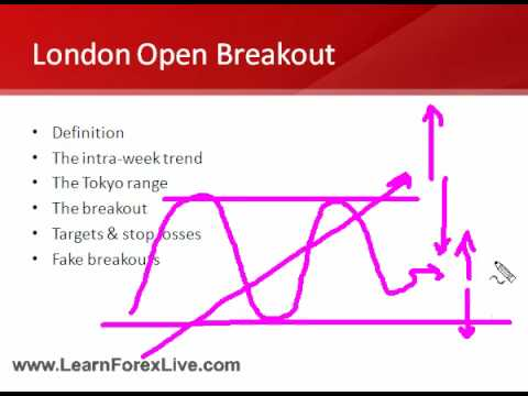 What time is london open forex brisbane