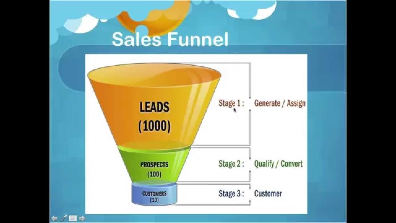 Perkenalan Sales Funnel