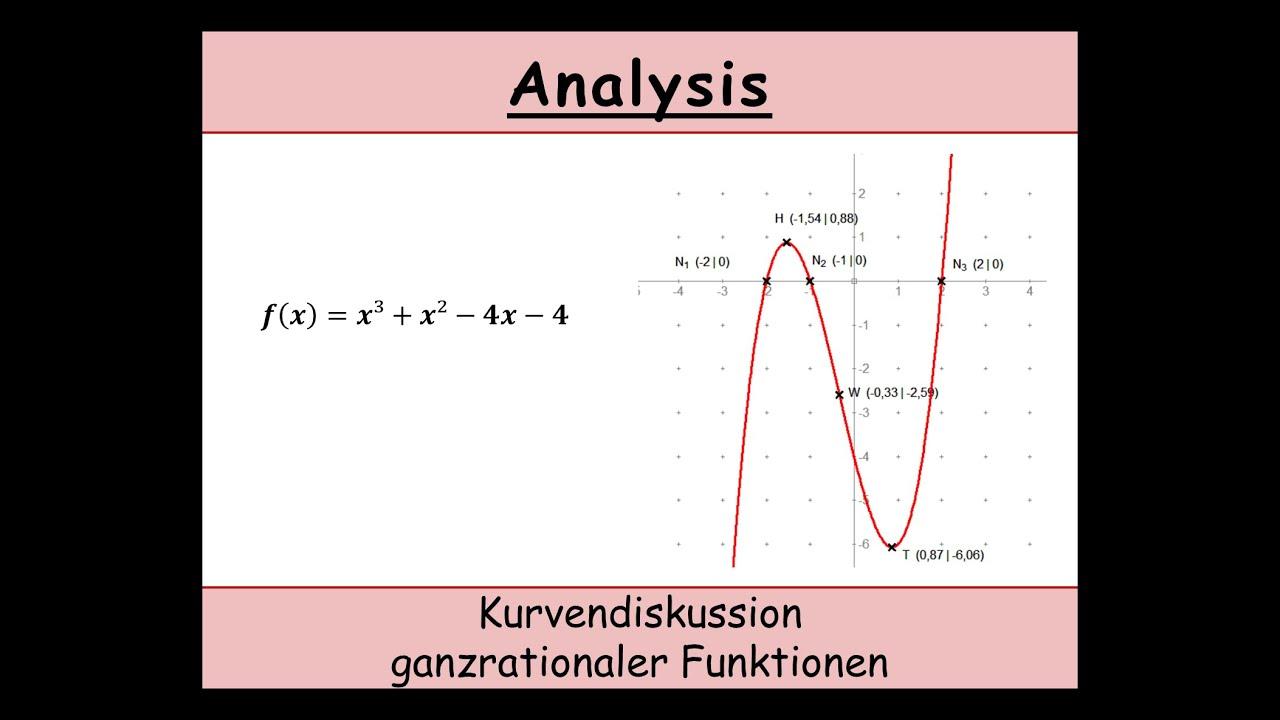 Kurvendiskussion einer ganzrationalen Funktion (Mathematik) erklärt on