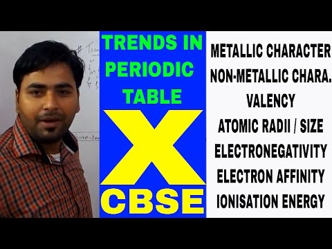 TRENDS/VARIATION ON MODERN PERIODIC TABLE- CLASS 10 X CBSE SCIENCE CHEMISTRY