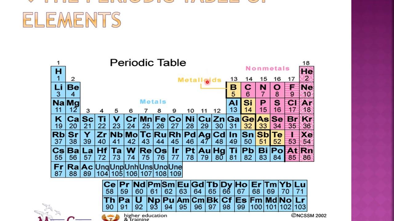 Download Engineering Science N3 (Chemistry) - Mrs Z. F. Mazibuko