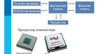 § 2.1 Основные компоненты компьютера и их функции