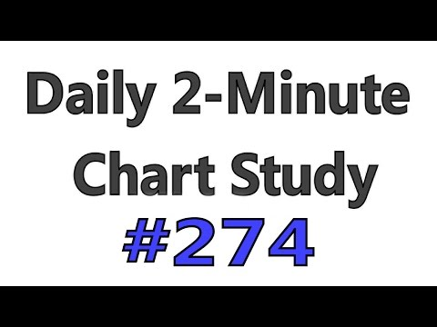 Daily 2-Minute Chart Study #274 - Wrong RSI Overbought (Oversold) Explanation