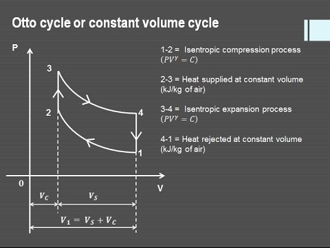 Derivation of  air standard efficiency of Otto cycle used in Petrol Engine