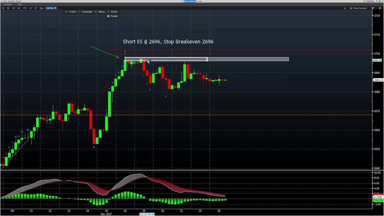 Timing Indicator 4 Hour Trade System Youtube