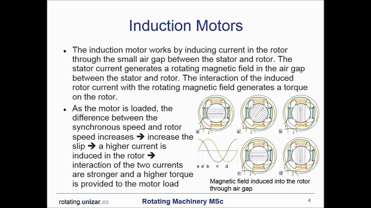 M5 Induction Vs Synchronous Rotating Machinery Master By Uz Youtube