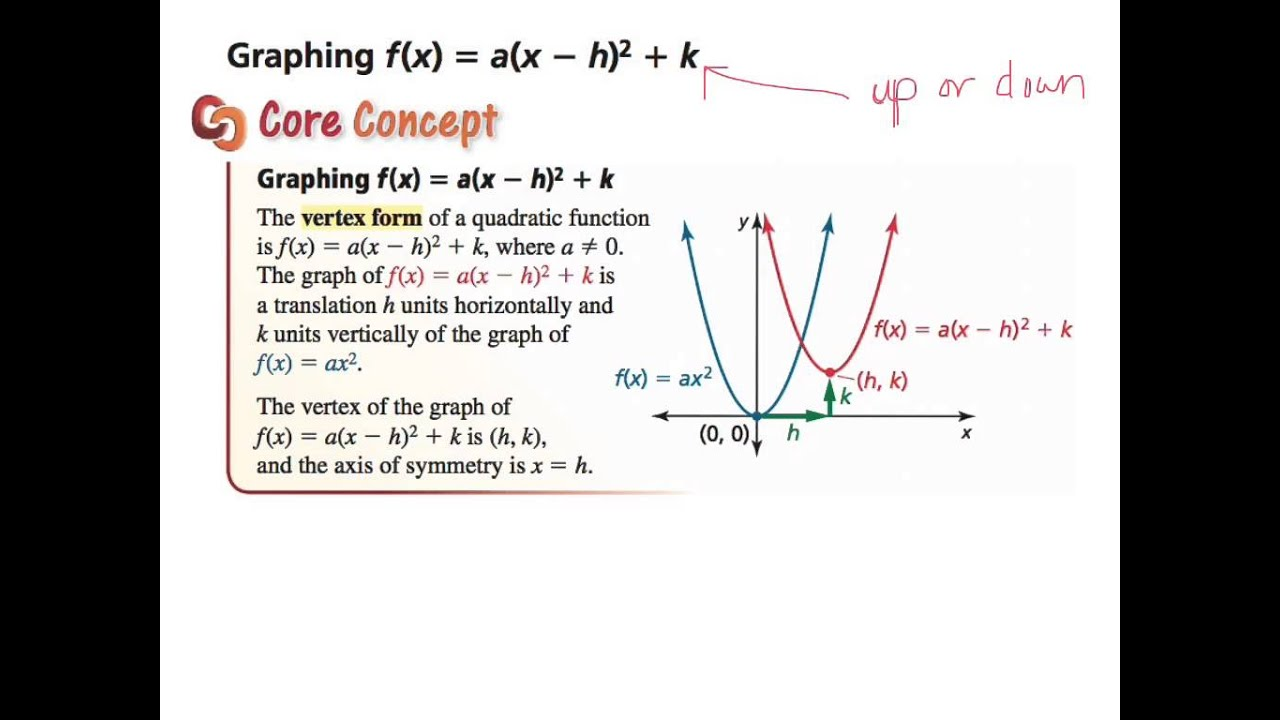 7th-section 8.4 - Graphing f(x)=a(x-h)^2+k - YouTube