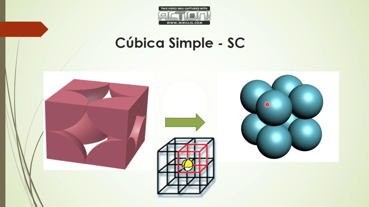 Estructuras Cristalinas Cubica Simple Bcc Fcc Hcp