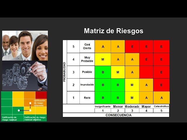 Matriz de Riesgos, para la toma de decisiones en la Junta Directiva