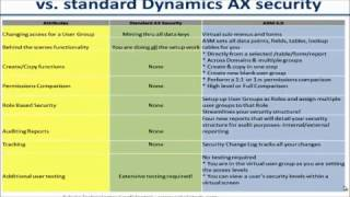 Security Manager for Dynamics AX
