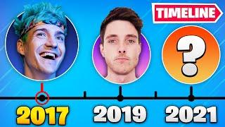 Fortnite's EVOLUTION on YouTube