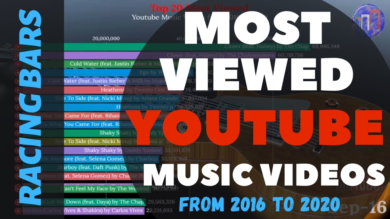 Most Viewed Youtube Music Videos From 2016 To 2020 Racing Bars Youtube