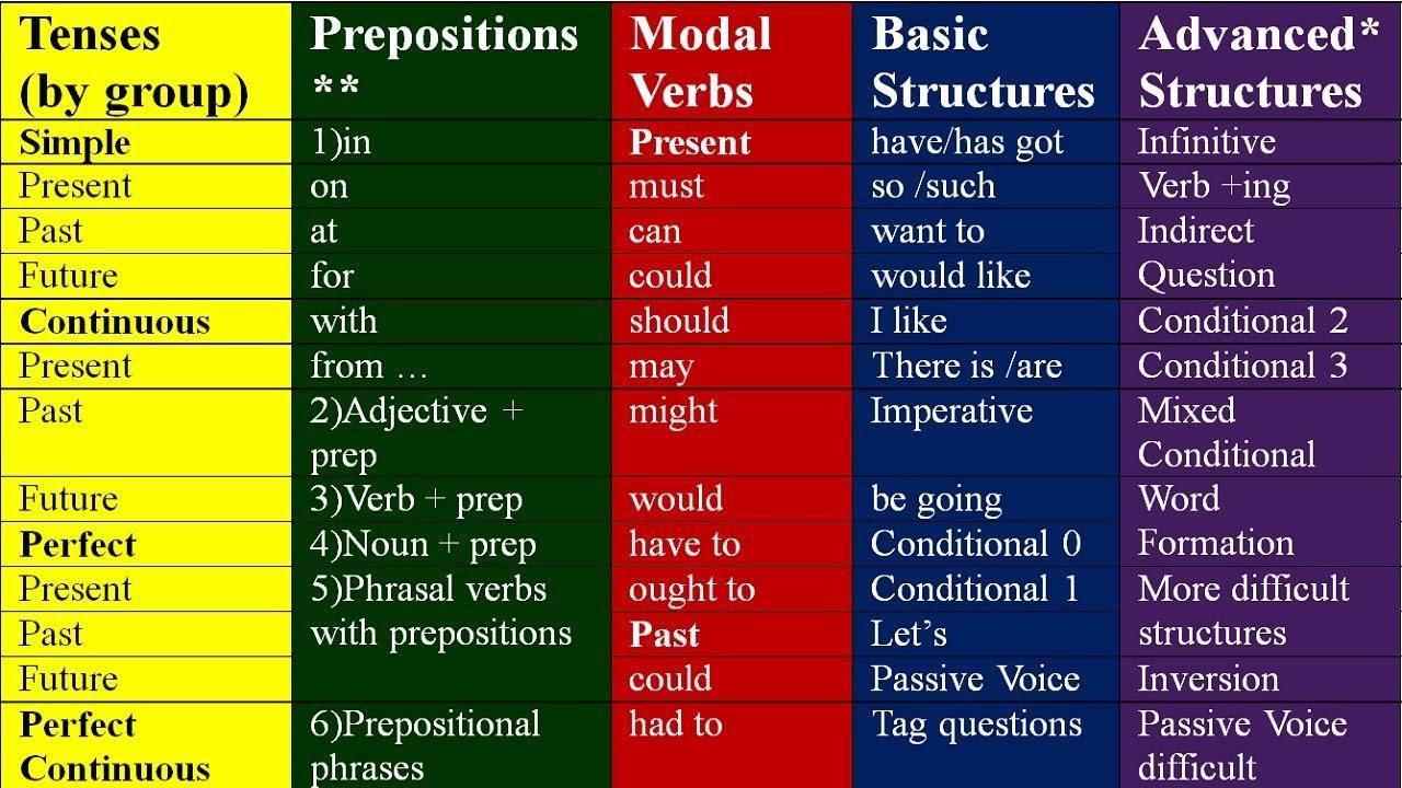 KEY TO ALL ENGLISH GRAMMAR. LEARN ENGLISH GRAMMAR LESSONS