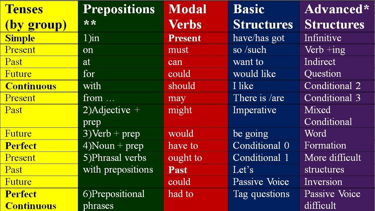 Learn Basic English