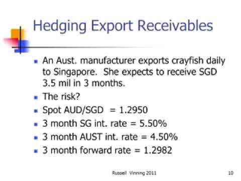 Hedging Export Receivables using Derivatives