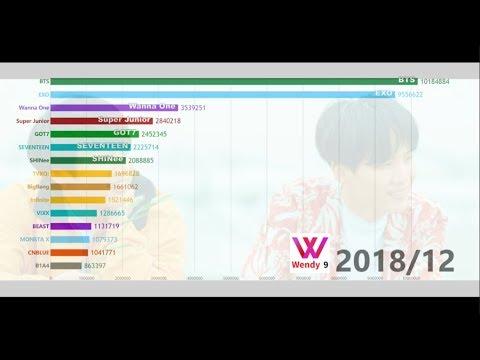 [DATA VISUALIZATION]TOP15 MALE GROUPS GAON 'TOTAL ALBUM SALES' (2010-2018) 男團GAON總銷量TOP15排名變化