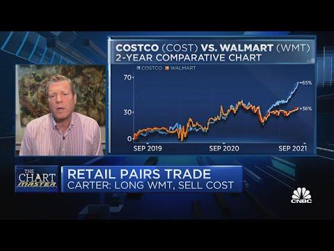 The Chartmaster gets bullish on WMT and bearish on COST