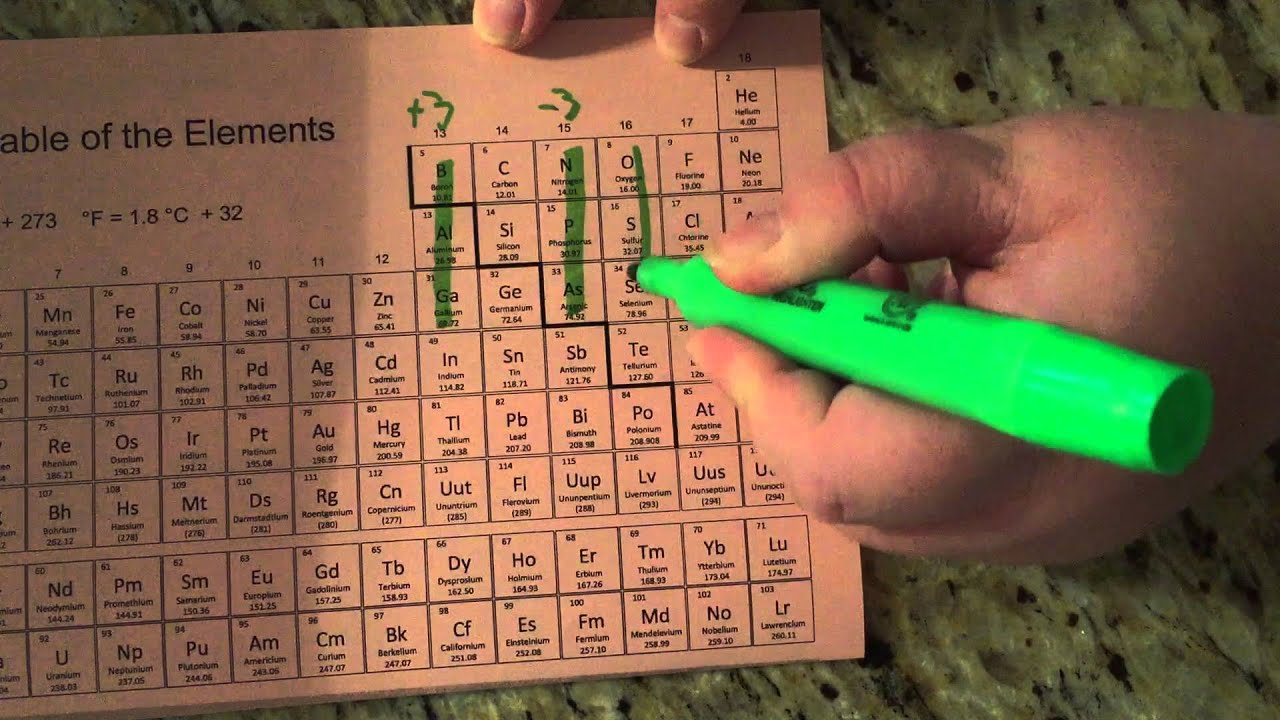 Periodic table charges final youtube periodic table charges final urtaz Gallery