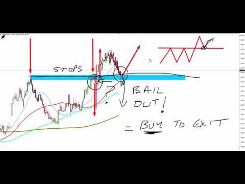 Trapped Traders® FREE Setup