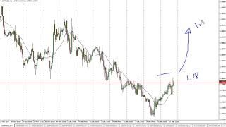 EUR/USD Technical Analysis for December 12, 2017 by FXEmpire.com