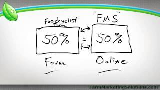 Farm Website Business Plan
