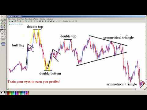 Trade Chart Patterns Like The Pros Book By Suri Duddella Youtube