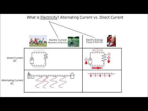 Alternating Current vs. Direct Current