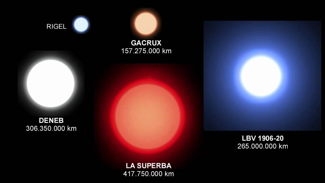 Planets, Stars, Nebulae, Galaxies - Universe Size ...
