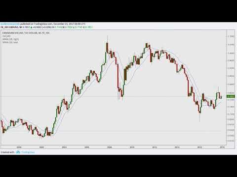 Bitcoin; Silver; CAD/USD; Stock Market; Litecoin 2017.12.22