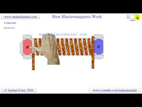 how electromagnets work