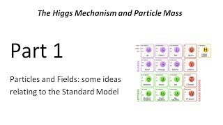 physics-of-the-higgs-mechanism-and-particle-mass-part-1-of-6