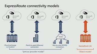 Advanced networking best practices with Azure ExpressRoute | BRK3172