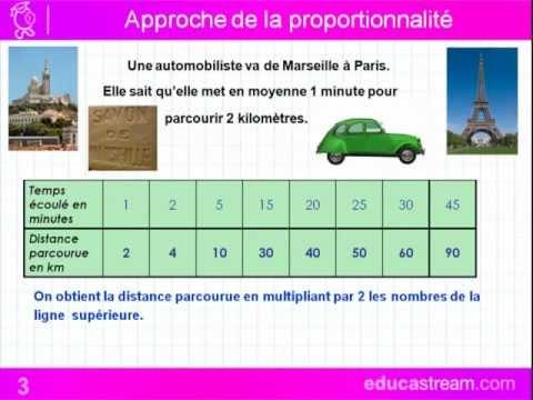 proportionnalité cours maths CM1