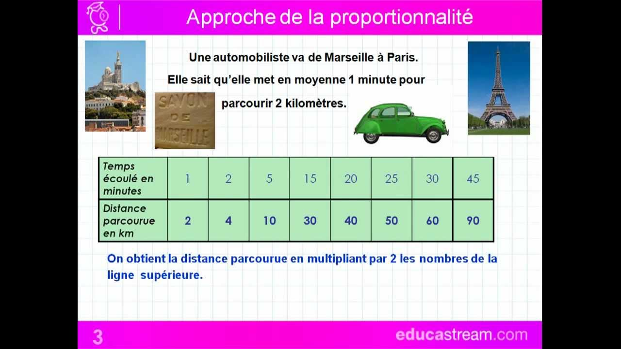 proportionnalité cours maths CM1 - YouTube