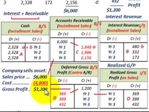 Installment Sales Method (Interest Earned, Principal, Installment Receivable, Realized Gross Profit)