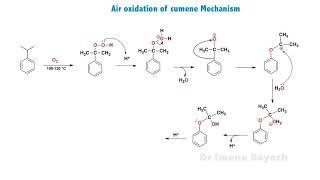 Air oxidation Mechanism of Cumene (isopropylbenzene)