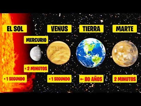 ¿Cuánto Tiempo Podrías Vivir En Cada Planeta? | Respond