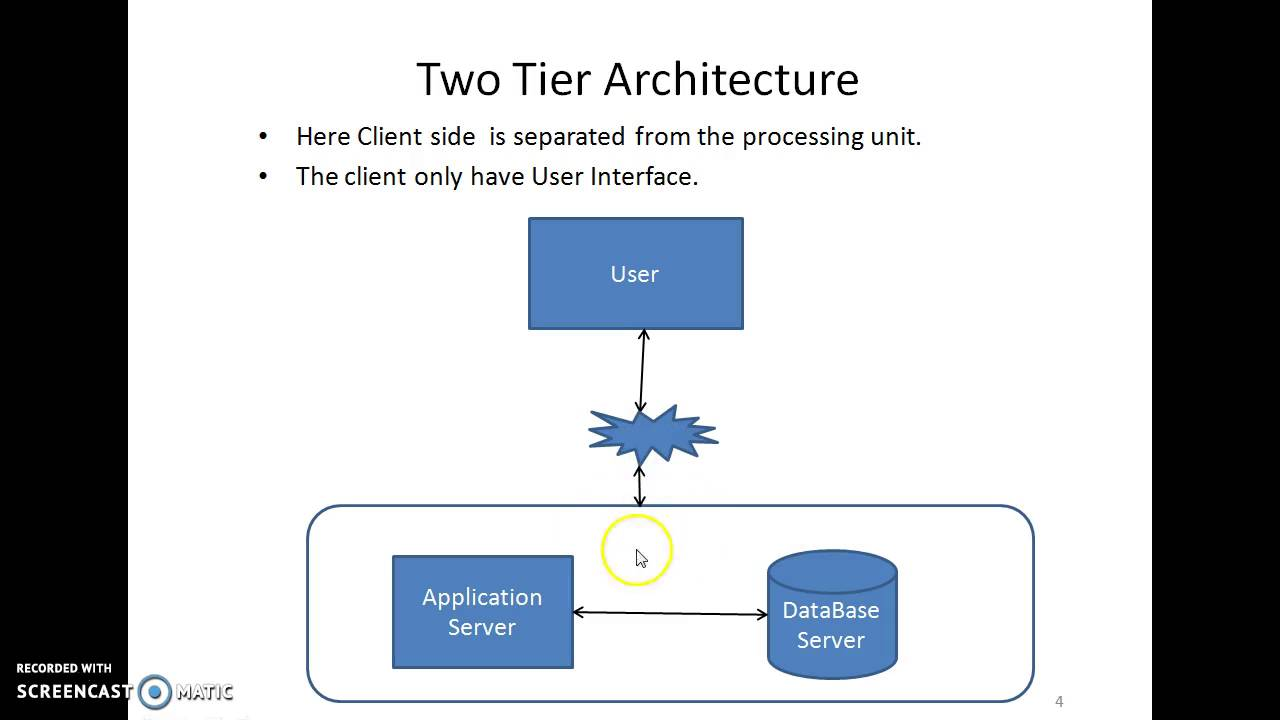 2 tier client server architecture diagram for Architecture client serveur