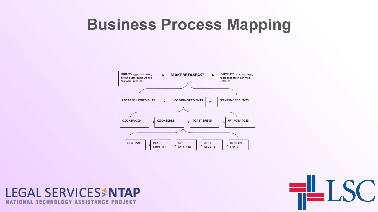 Business Process Mapping - YouTube on