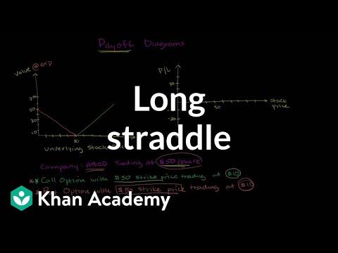 Long straddle | Finance & Capital Markets | Khan Academy