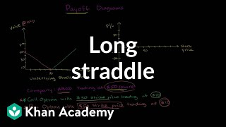 Long straddle | Finance & Capital Markets | Khan Academy